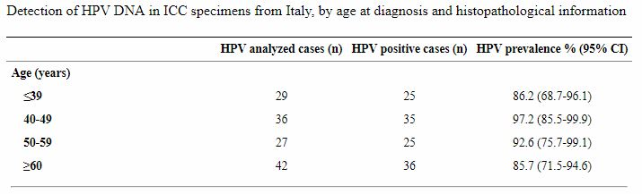 hpv itaallased