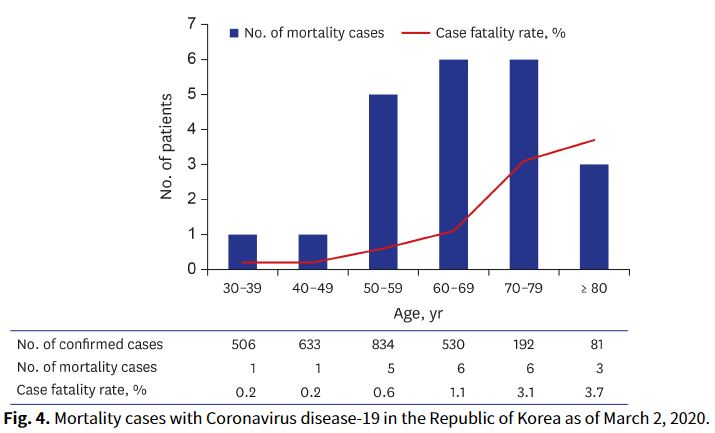 koroonaviirus lõuna-korea gripp kopsupõletik sars palavik köha paratsetamool